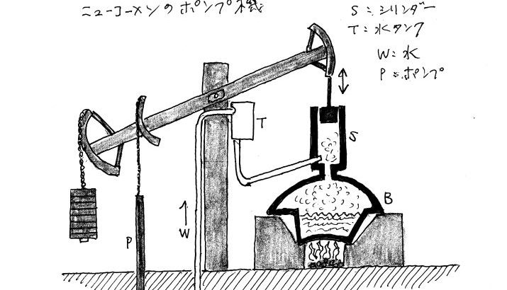 ニューコメンの揚水ポンプ