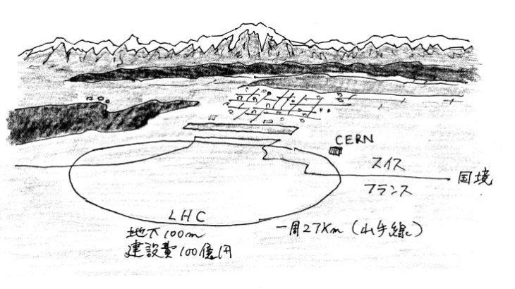 L.H.C 大型ハドロン衝突型加速器