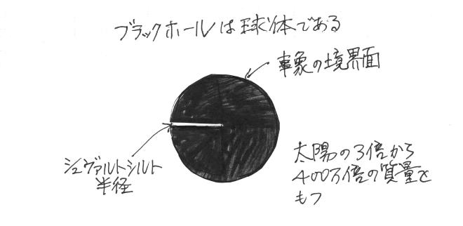 【判った気になれる一般相対性理論その8】ブラックホールとは一体なにか~後編~